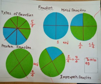 Fractions Learning